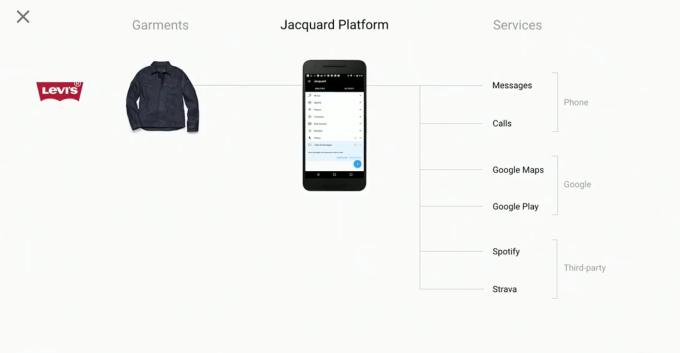 jacquard, google, levis
